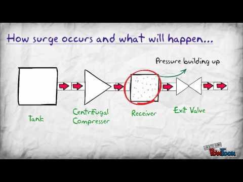 compressor surge pt 1 youtube
