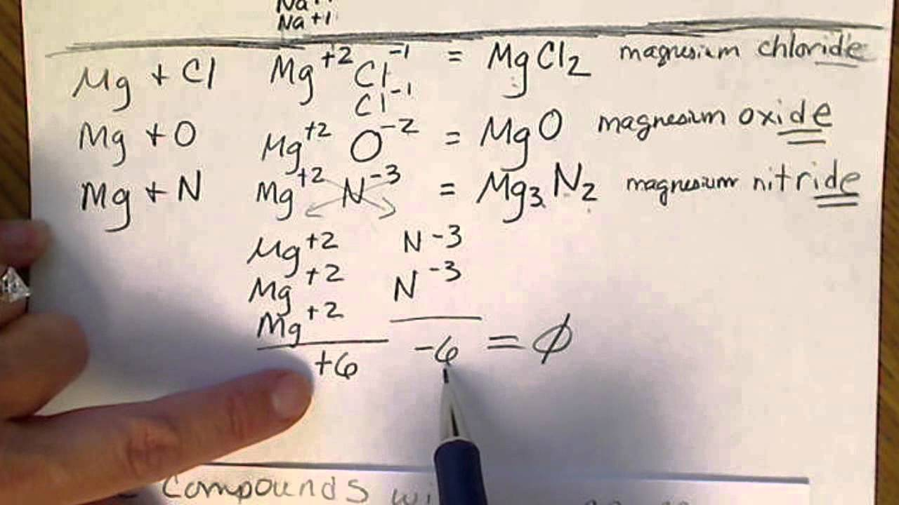 Naming Amp Formulas Of Ionic Compounds With Transition