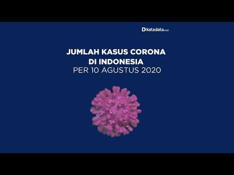 TERBARU: Kasus Corona di Indonesia per Senin, 10 Agustus 2020   Katadata Indonesia