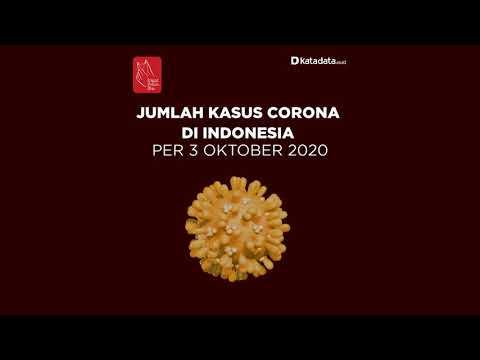 TERBARU: Kasus Corona di Indonesia Sabtu, 3 Oktober 2020 | Katadata Indonesia