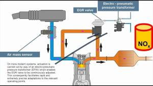 Principle of Exhaust Gas Recirculation (EGR)  YouTube