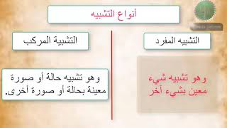 شرح درس التشبيه بلاغة التشبيه التمثيلي والضمنى اللغة