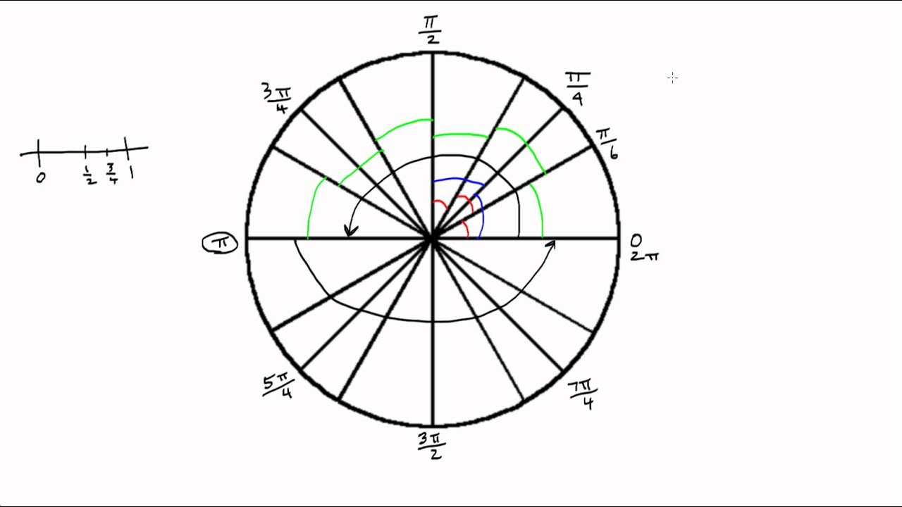 Angles On The Unit Circle In Radians