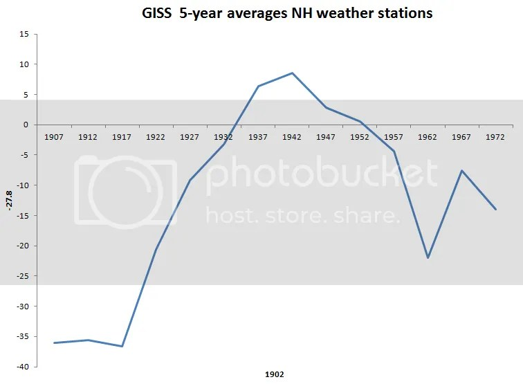 GISS NH land stations 5 year ave