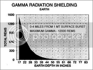 https://i2.wp.com/i1014.photobucket.com/albums/af266/haremountain/Radiation%20and%20EMP%20research/gamma2_mod_border.jpg