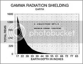 https://i2.wp.com/i1014.photobucket.com/albums/af266/haremountain/Shielding%20and%20measurements%20and%20decontamination/gamma2_border.jpg