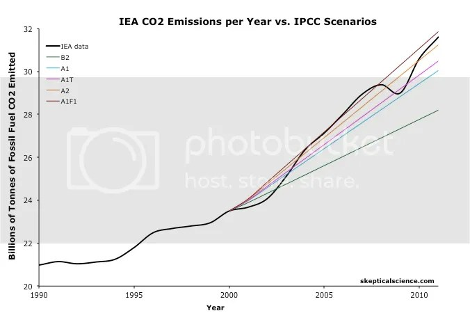 photo CO2_Emissions_IPCC_Obs_2011_zpsa00aa5e8.jpg
