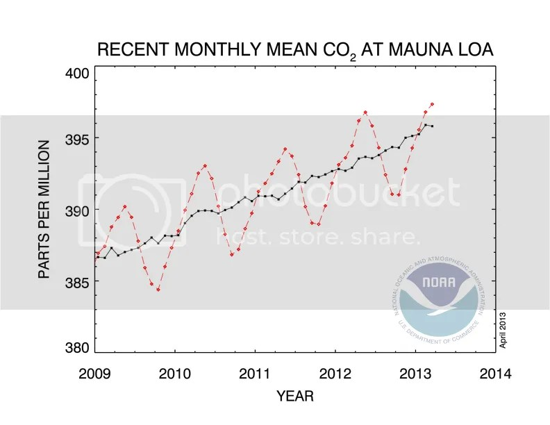 photo CO2_concentration_5y_trend_NOAA_201304_zps58ea83d8.png