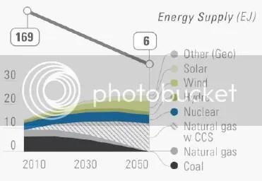 photo DeepDecarbonizationPathways-USenergysupply-highCCSscenario_zpsc21455f6.png