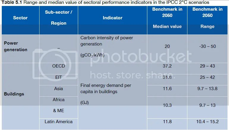 photo DeepDecarbonizationPathways-buildingenergydemandbyregionforIPCC2Cscenarios_zpsd298e327.png