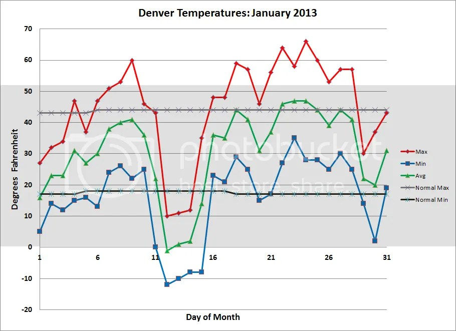 photo Denver_Temps_201301_zps238cbc94.png