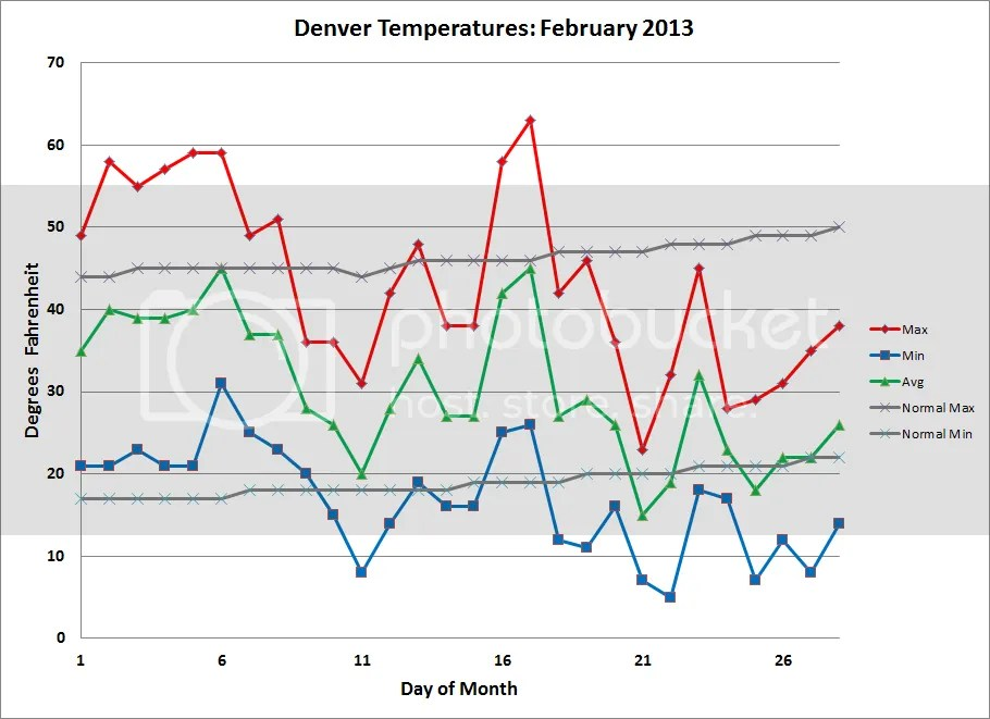 photo Denver_Temps_201302_zps6d6262b9.png
