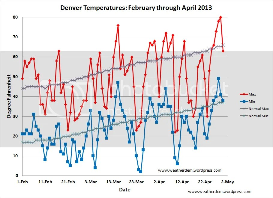 photo Denver_Temps_201304_2_zps9764a3a4.png