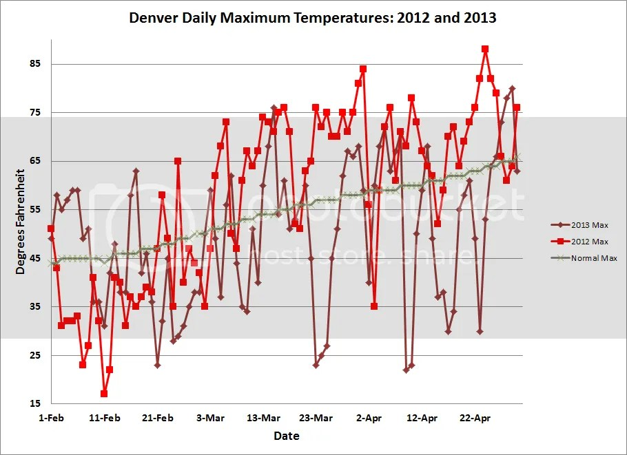 photo Denver_Temps_201304_3_zps34dbe5f9.png