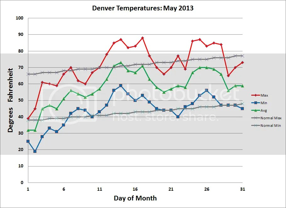 photo Denver_Temps_201305_zpsacd74199.png