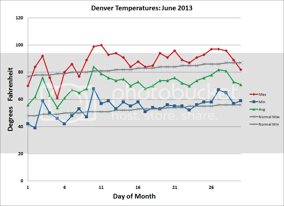 photo Denver_Temps_201306_zpsee96454c.png