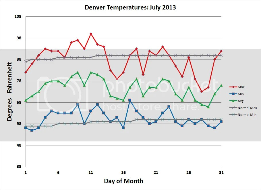 photo Denver_Temps_201307_zps3eecd5f9.png