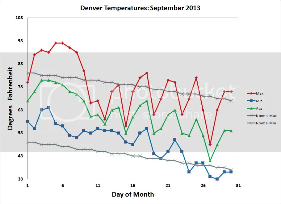 photo Denver_Temps_201309_zps687d6b03.png
