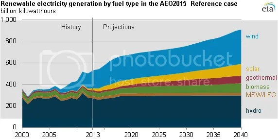 photo EIA Annual Energy Outlook 2015 Fig 2_zpsxotnkmbd.png