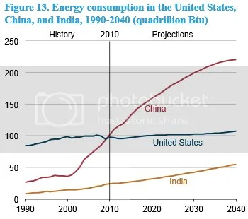 photo EIA-EnergyConsumption-US-CH-IN1990-2040_zps70837e84.png