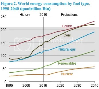 photo EIA-WorldEnergyConsumptionbyfueltype1990-2040_zps8d8ae886.png