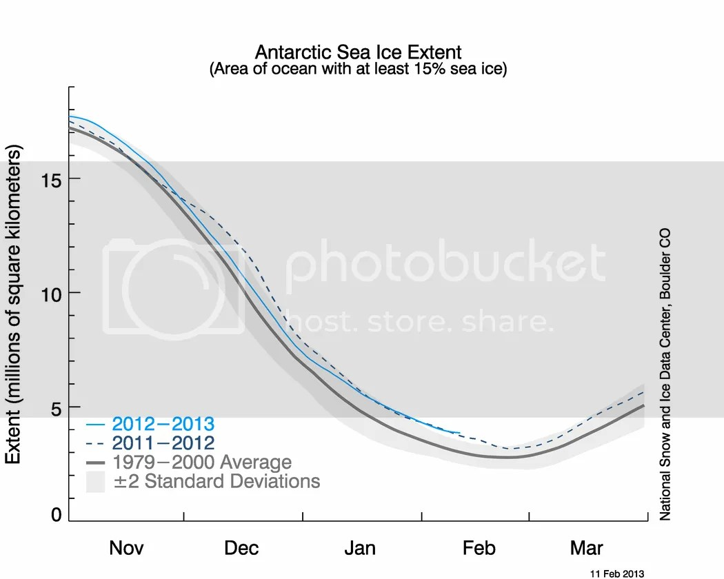 photo S_stddev_timeseries_20130211_zpsad16917a.png