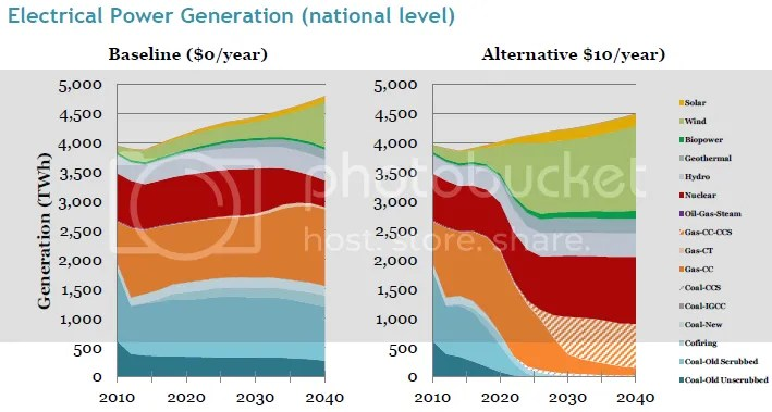 photo REMI2014ElectricalPowerGeneration-2scenarios_zpse41c17d9.png