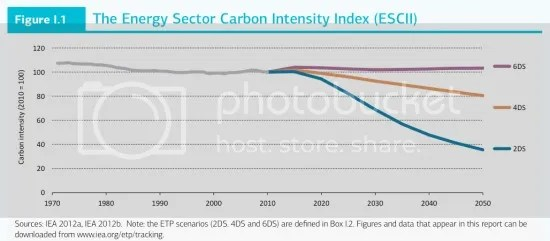 photo energy_sector_carbon_intensity-20130530_zpsae891a88.jpg