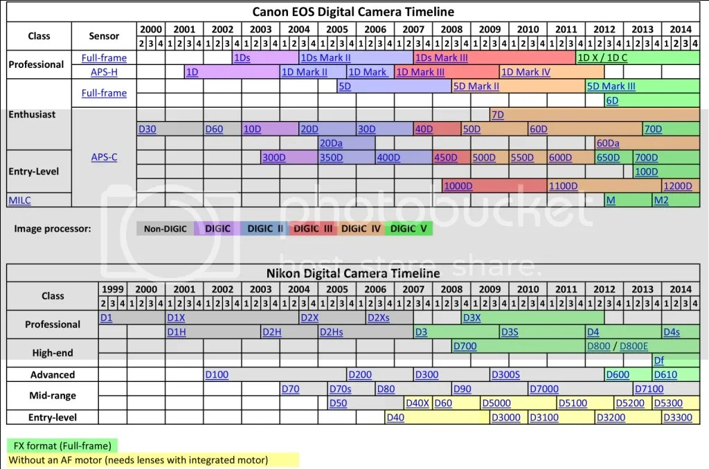 Canon & Nikon DSLR Timeline photo CanonNikonTimeline_zps1edc9160.jpg