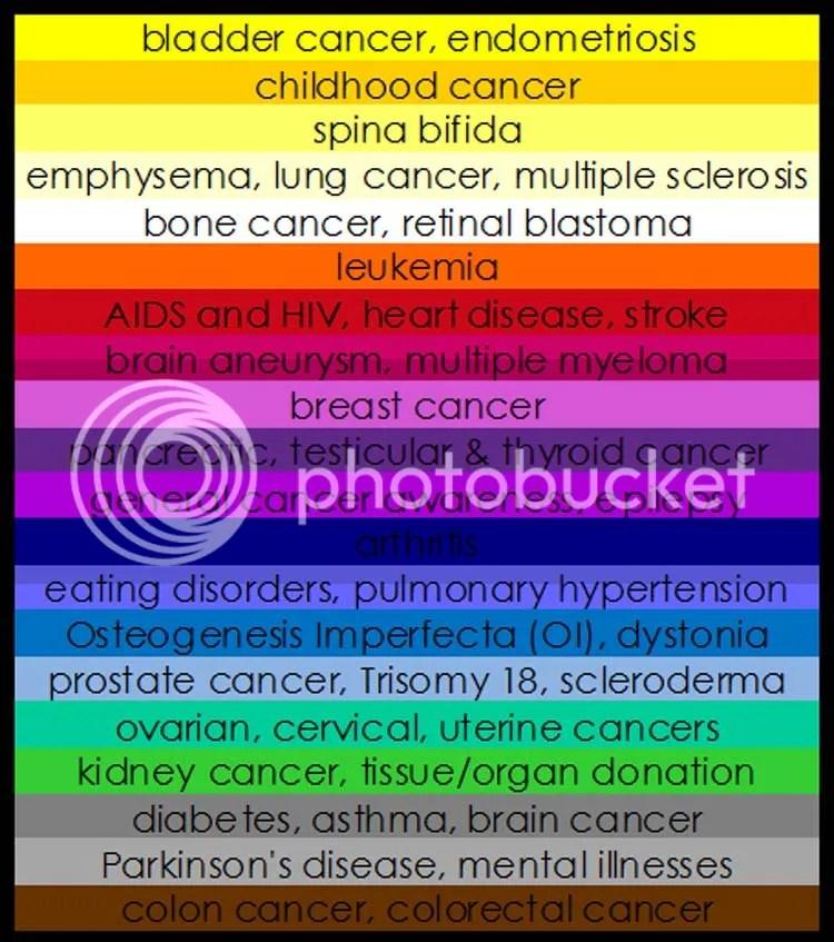 Awareness Ribbons Meanings Chart
