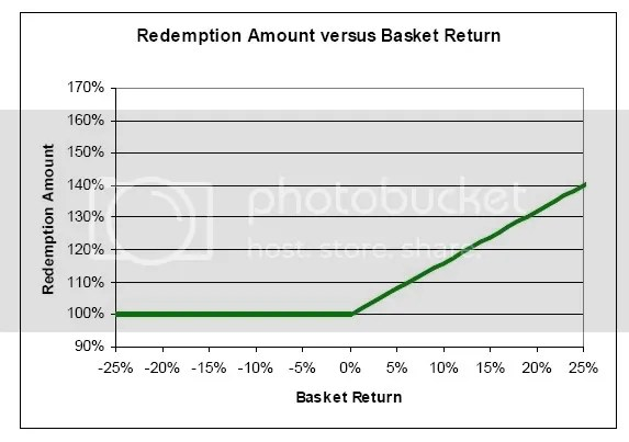redemption amount vs basket return