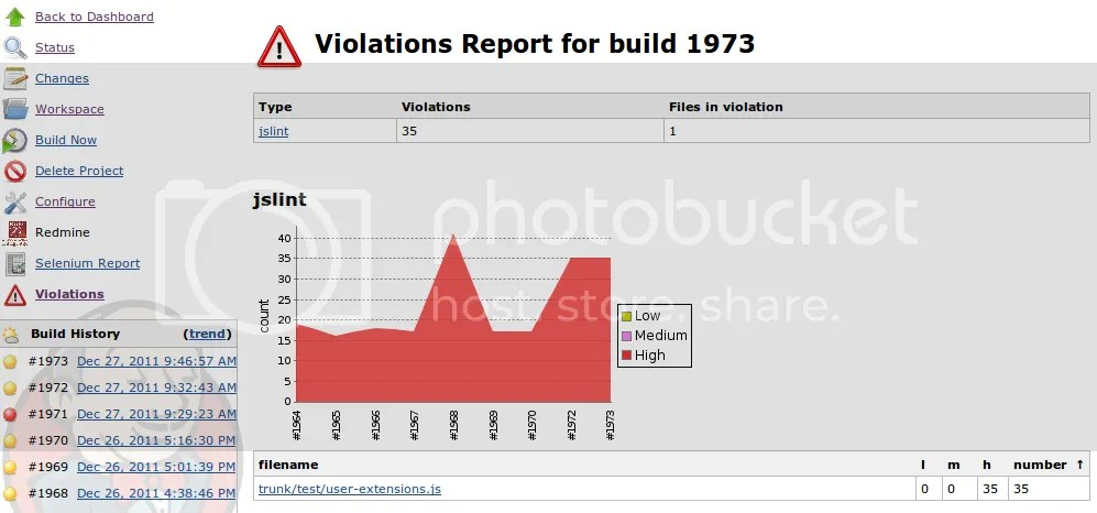 Number of violations per file