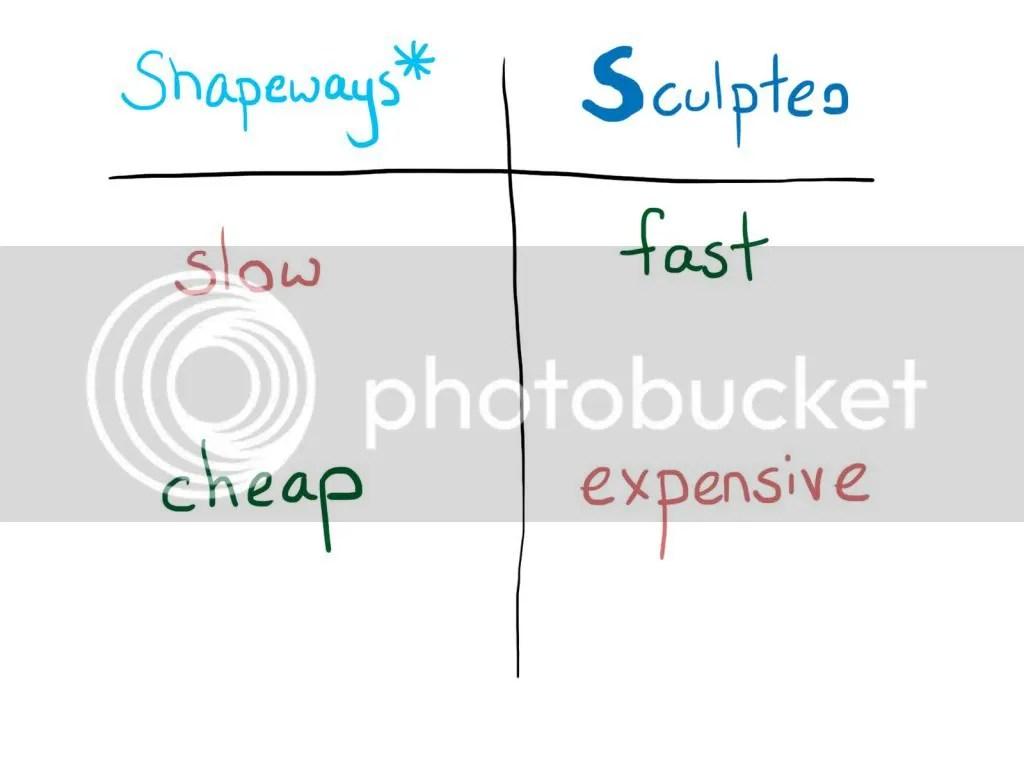 Shapeways v Sculpteo