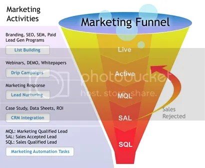 Todd Brown - Marketing Funnel Automation Training