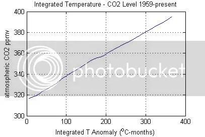 Quantifying the anthropogenic contribution to atmospheric