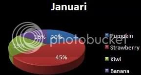 Tampilan Awal Pie Chart