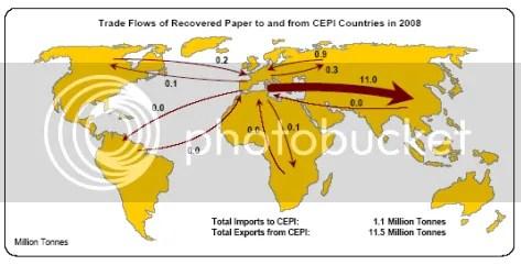 Flujos de comercio del papel reciclado
