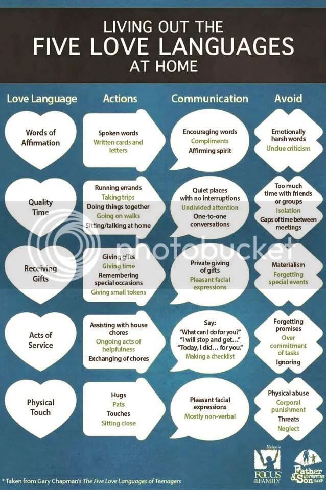 Five Love Languages List
