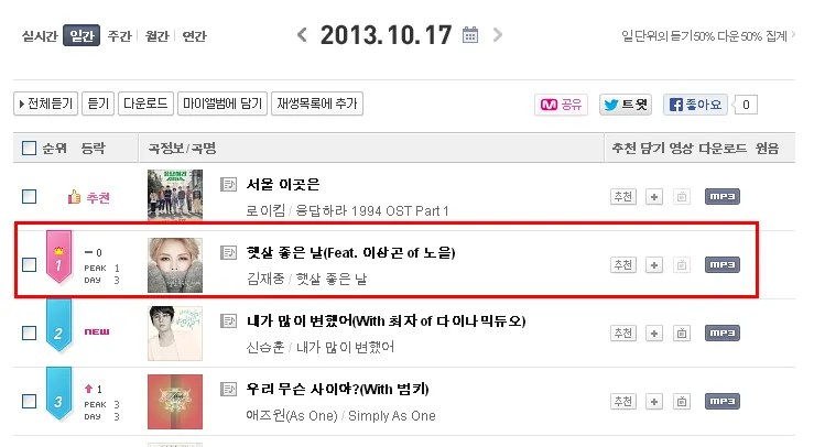 photo 131017MnetDailyChart.png