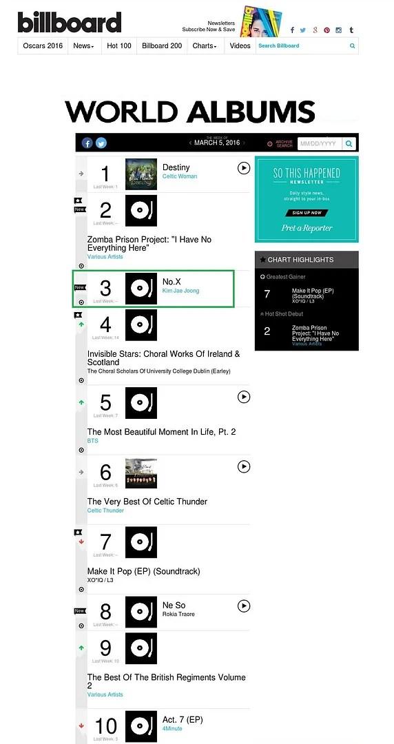 INFO] 160224 Kim Jaejoong's NO X Album ranks 3rd on