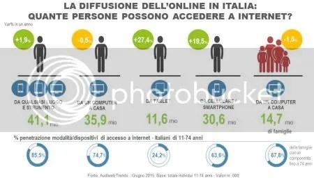 COME CONOSCERE L'AUDIENCE DI INTERNET IN ITALIA