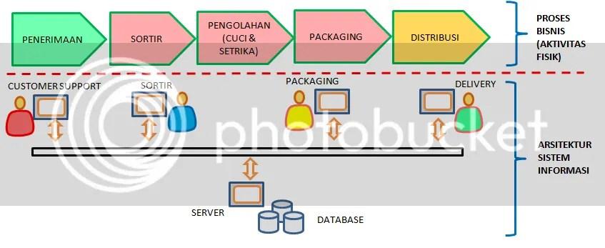 proses bisnis dan arsitektur sistem informasi laundry