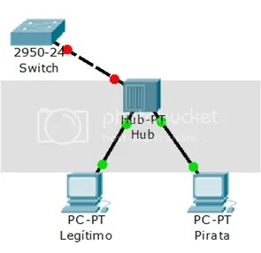 switch cisco photo puerto de switch bloqueado_zpsfxkg07fl.png