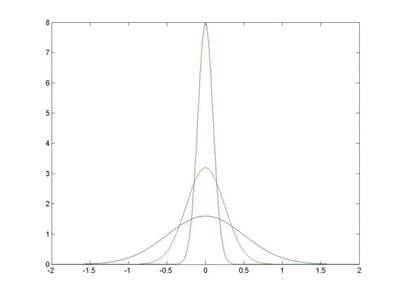 Image result for transform normal distribution to delta function