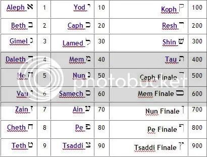 Come Si Chiama Il Calendario Ebraico.Israele Friends Of Israel Blog Pagina 5