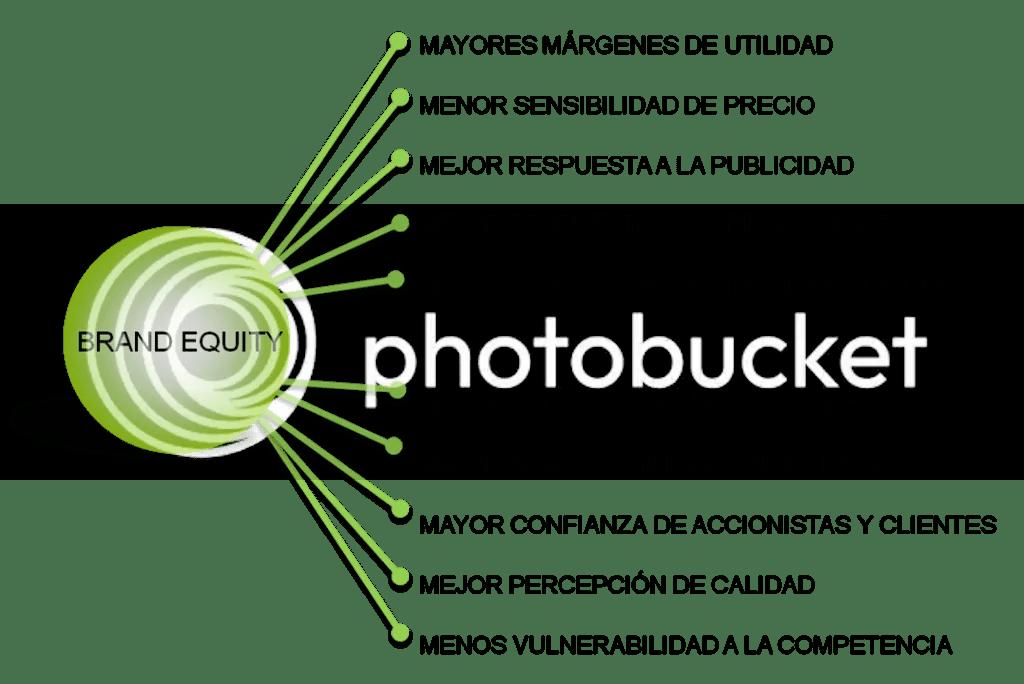 photo Ventajas-del-capital-de-marca.png