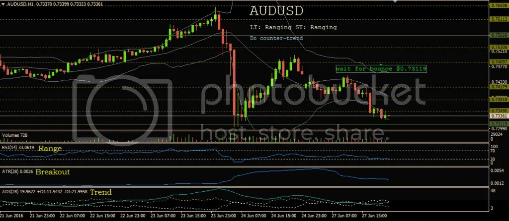 photo 6-27-16_AUDUSD_zps1ktw7jsy.png