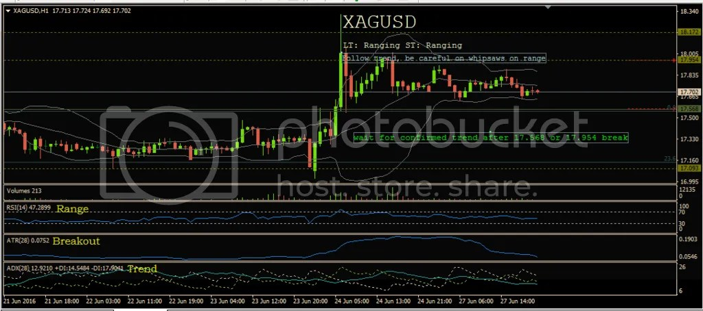 photo 6-27-16_XAGUSD_zpsdl2sqpc3.png