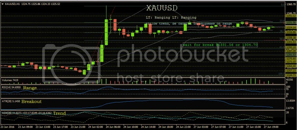 photo 6-27-16_XAUUSD_zpsvpkzij5r.png