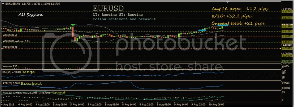 photo EURUSD 8-10-16_zpswsj2odus.png